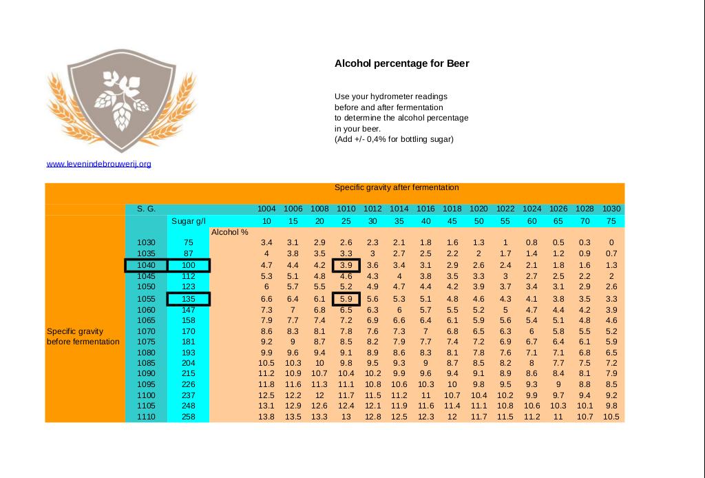 Bier-SG-alcohol-levenindebrouwerij-tabel-GB-2