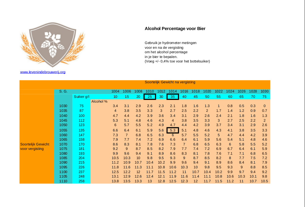 Bier-SG-alcohol-levenindebrouwerij-tabel-NL-1